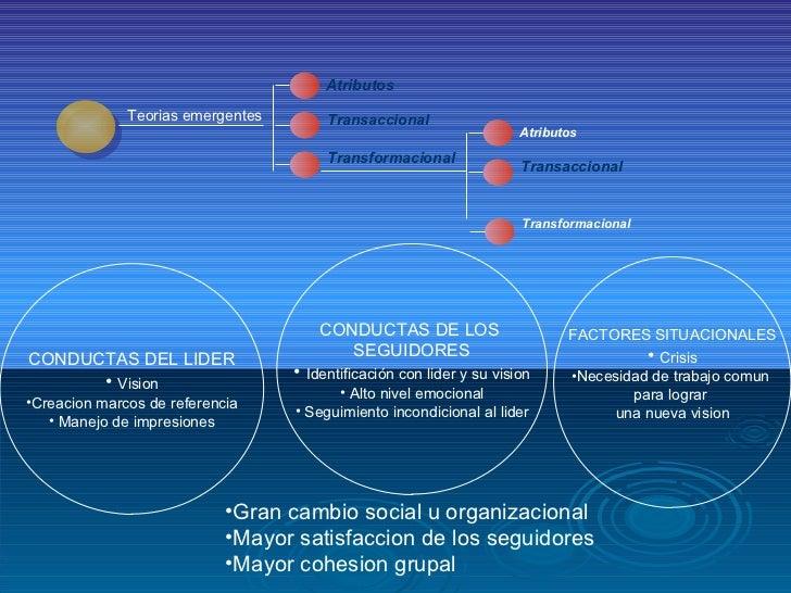 Teorias emergentes Atributos Transaccional Transformacional Atributos Transaccional Transformacional <ul><li>CONDUCTAS DEL...
