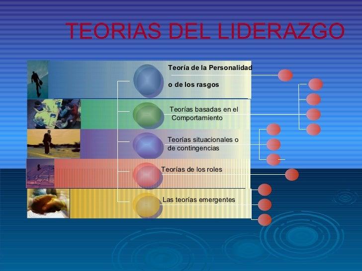 Teoría de la Personalidad o de los rasgos TEORIAS DEL LIDERAZGO Teorías basadas en el Comportamiento Teorías situacionales...