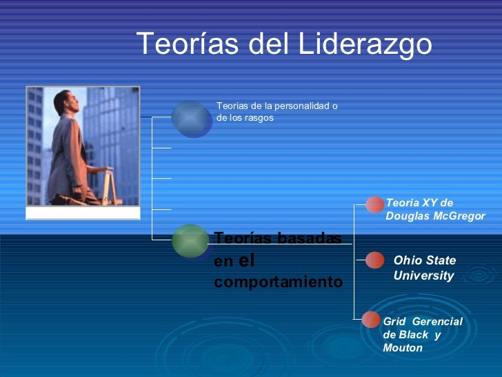 Teorías del Liderazgo Teorias de la personalidad o de los rasgos Teorías basadas  en  el   comportamiento Ohio State  Univ...