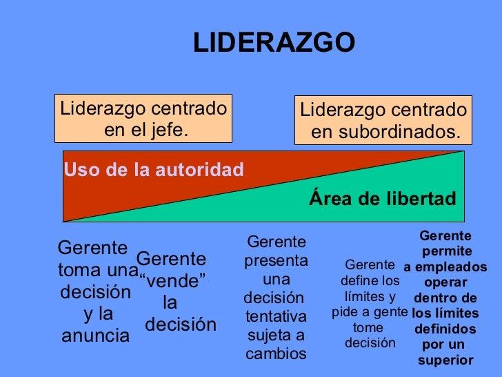 LIDERAZGO Uso de la autoridad Área de libertad Liderazgo centrado en el jefe. Liderazgo centrado  en subordinados. Gerente...