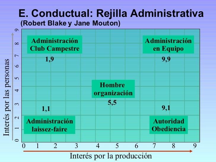 E. Conductual: Rejilla Administrativa  (Robert Blake y Jane Mouton) Interés por las personas Interés por la producción Adm...