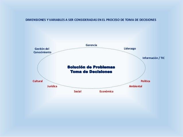 DIMENSIONES Y VARIABLES A SER CONSIDERADAS EN EL PROCESO DE TOMA DE DECISIONES Social Económica Jurídica Ambiental Lideraz...