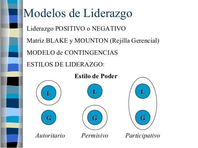 Modelos de Liderazgo  Liderazgo POSITIVO o NEGATIVO  Matríz BLAKE y MOUNTON (Rejilla Gerencial)  MODELO de CONTINGENCIAS  ...