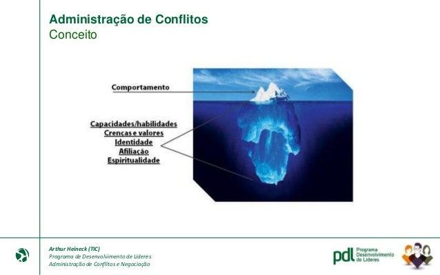 Arthur Heineck (TIC) Programa de Desenvolvimento de Líderes Administração de Conflitos e Negociação Administração de Confl...