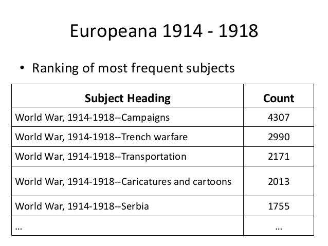 Europeana 1914 - 1918 • Ranking of most frequent subjects Subject Heading Count World War, 1914-1918--Campaigns 4307 World...