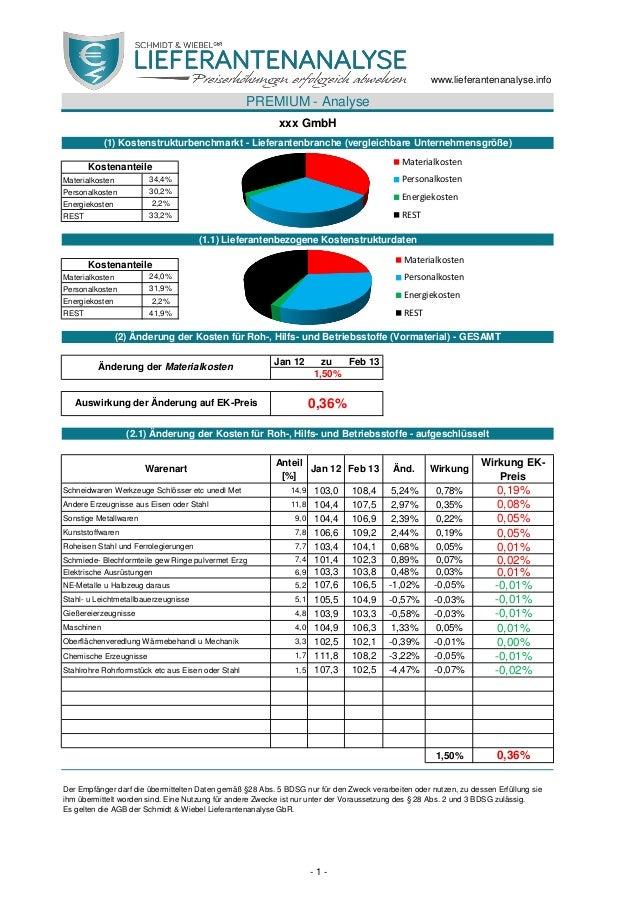 34,4% 30,2% 2,2% 33,2% 24,0% 31,9% 2,2% 41,9% Jan 12 zu Feb 13 Anteil [%] Jan 12 Feb 13 Änd. Wirkung Wirkung EK- Preis Sch...