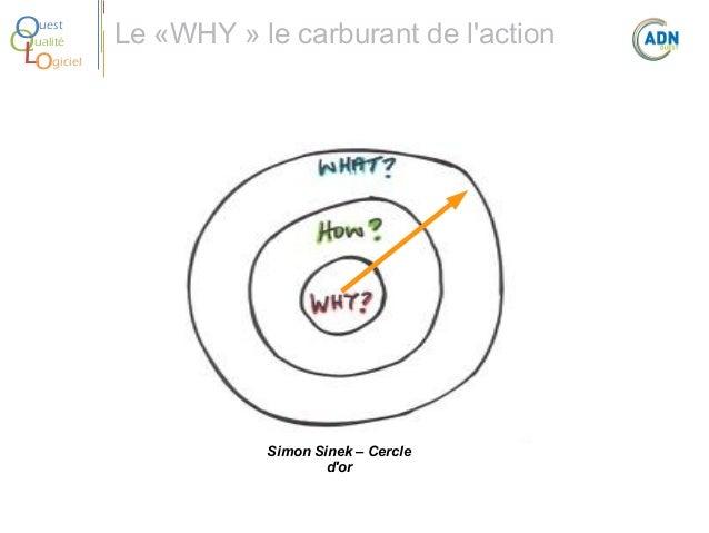 O Q Lo  uest ualité  Le «WHY» le carburant de l'action  giciel  Simon Sinek – Cercle d'or