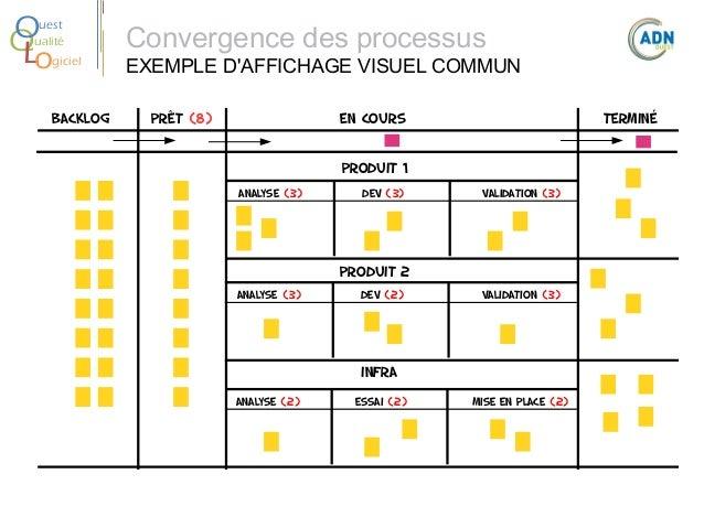 O Q Lo  uest ualité giciel  BACKLOG  Convergence des processus  EXEMPLE D'AFFICHAGE VISUEL COMMUN Prêt (8)  En cours  Term...