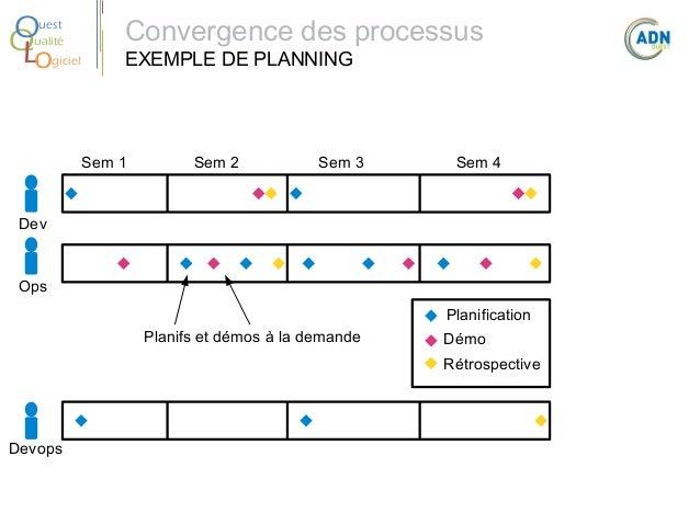 O Q Lo  uest ualité giciel  Convergence des processus EXEMPLE DE PLANNING  Sem 1  Sem 2  Sem 3  Sem 4  Dev  Ops Planificat...