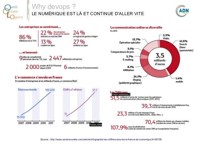 O Q Lo  uest ualité giciel  Why devops? LE NUMÉRIQUE EST LÀ ET CONTINUE D'ALLER VITE  Source : http://www.usinenouvelle.c...