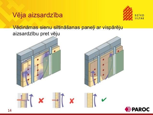 Vēja aizsardzība14 Vēdināmas sienu siltināšanas paneļi ar vispārējuaizsardzību pret vēju