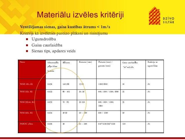 Materiālu izvēles kritērijiVentilējamas sienas, gaisa kustības ātrums < 1m/sKritēriji kā izvēlēties pareizo plāksni un ris...