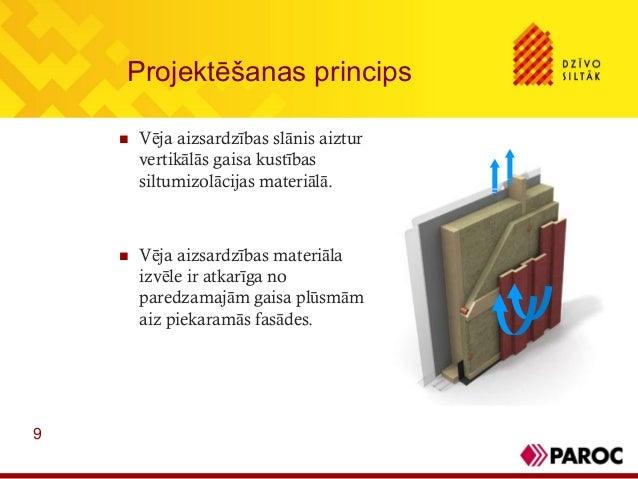 9Projektēšanas princips Vēja aizsardzības slānis aizturvertikālās gaisa kustībassiltumizolācijas materiālā. Vēja aizsard...