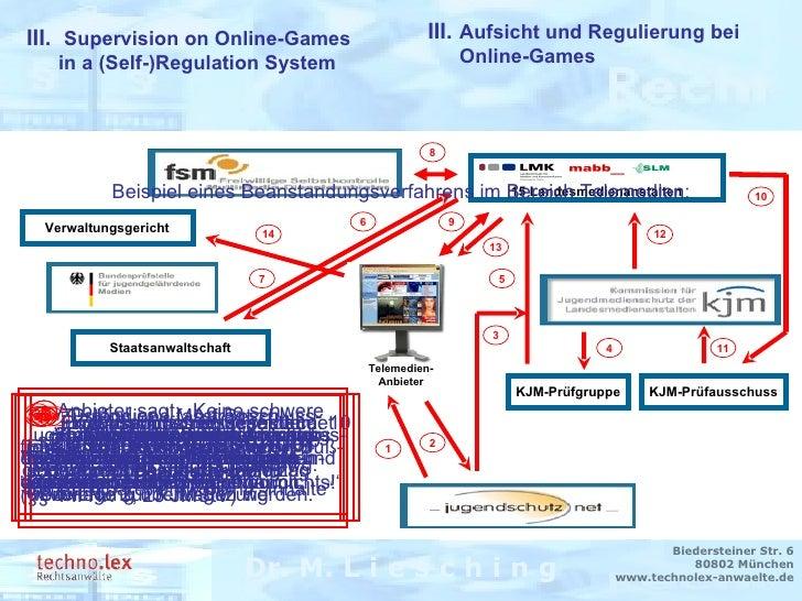 Rechtsanwalt Dr. M. Liesching Dr. M. L i e s c h i n g Biedersteiner Str. 6 80802 München www.technolex-anwaelte.de Staats...