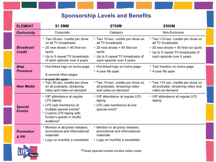 Sponsorship Levels Template Template Examples – Sponsorship Levels Template