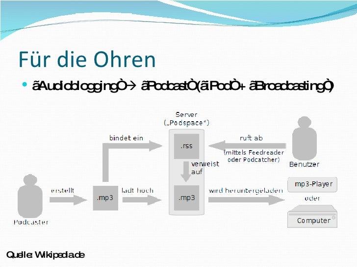 "Für die Ohren <ul><li>"" Audioblogging""    ""Podcast"" (""iPod"" + ""Broadcasting"") </li></ul>Quelle: Wikipedia.de"