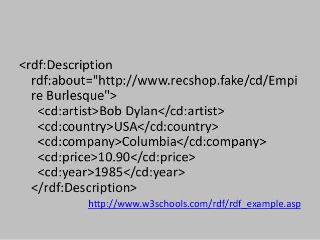 "<rdf:Description rdf:about=""http://www.recshop.fake/cd/Empi re Burlesque""> <cd:artist>Bob Dylan</cd:artist> <cd:country>US..."