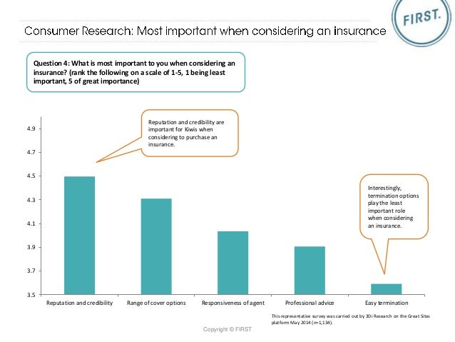 health insurance nz consumer  ▻ Life and Health Insurance Industry Report - NZ SEO Reach 2015