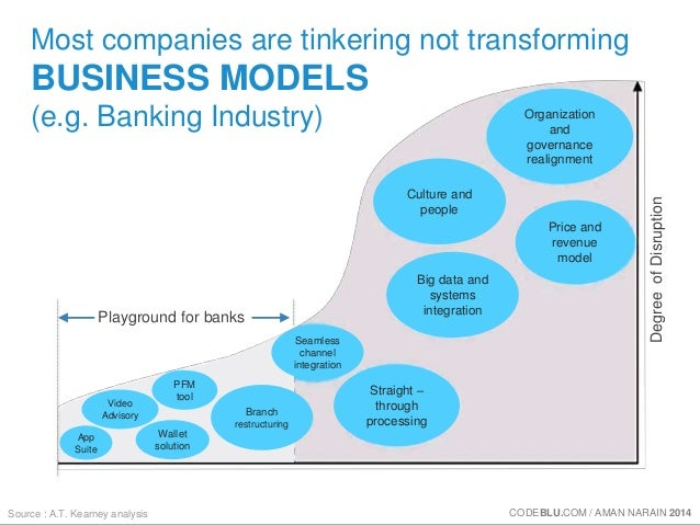 Most companies are tinkering not transforming  BUSINESS MODELS  (e.g. Banking Industry)  Playground for banks  Source : A....