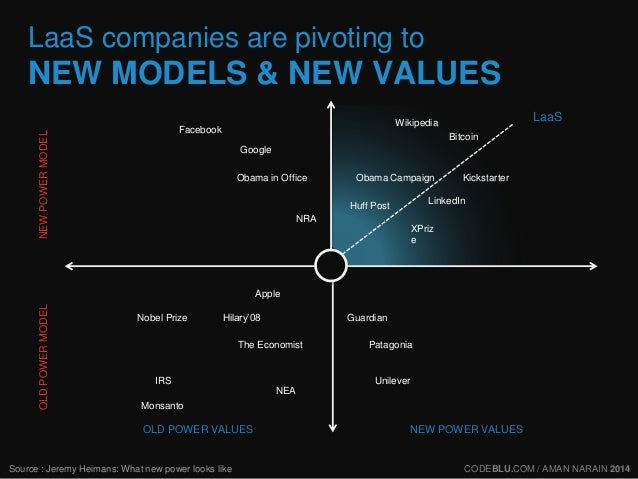 LaaS companies are pivoting to  NEW MODELS & NEW VALUES  Source : Jeremy Heimans: What new power looks like  LaaS  Obama C...