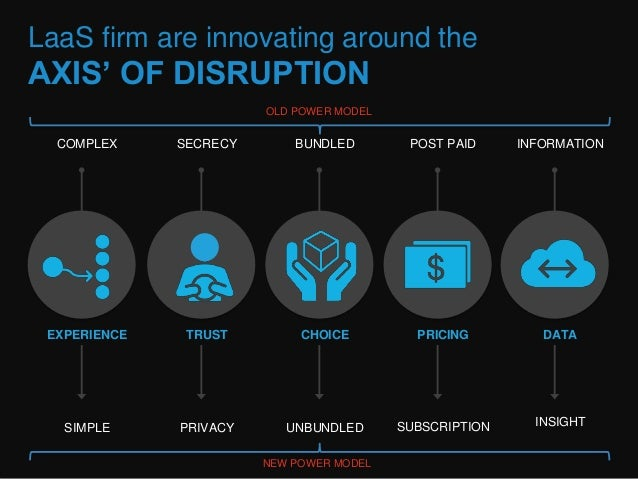 LaaS firm are innovating around the  AXIS' OF DISRUPTION  COMPLEX  SIMPLE  BUNDLED  CHOICE  UNBUNDLED  EXPERIENCE  SECRECY...