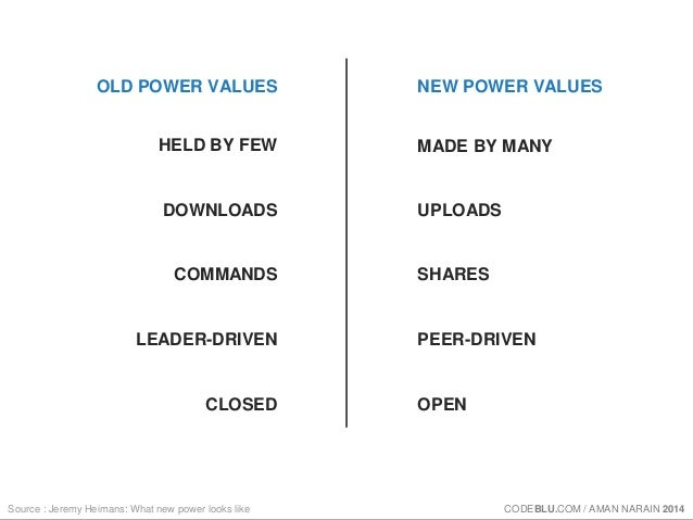 OLD POWER VALUES NEW POWER VALUES  HELD BY FEW  Source : Jeremy Heimans: What new power looks like  MADE BY MANY  DOWNLOAD...