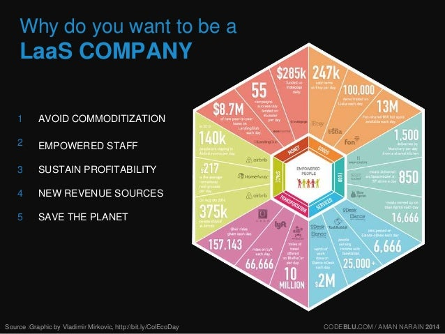 Why do you want to be a  LaaS COMPANY  AVOID COMMODITIZATION  EMPOWERED STAFF  SUSTAIN PROFITABILITY  NEW REVENUE SOURCES ...