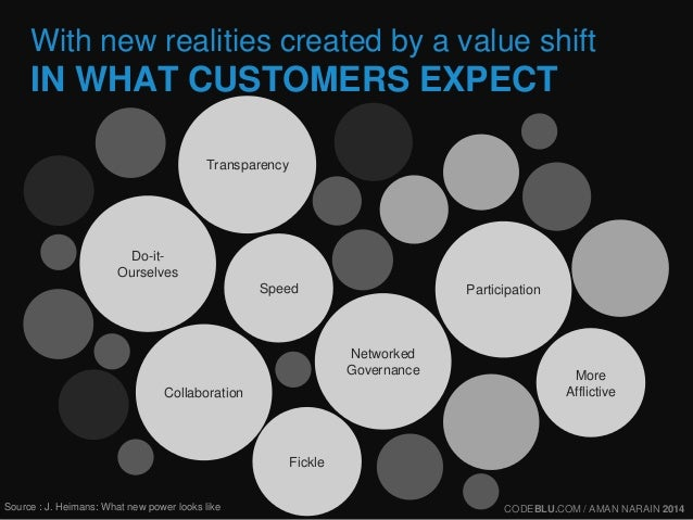 With new realities created by a value shift  IN WHAT CUSTOMERS EXPECT  Transparency  Participation  Networked  Governance ...