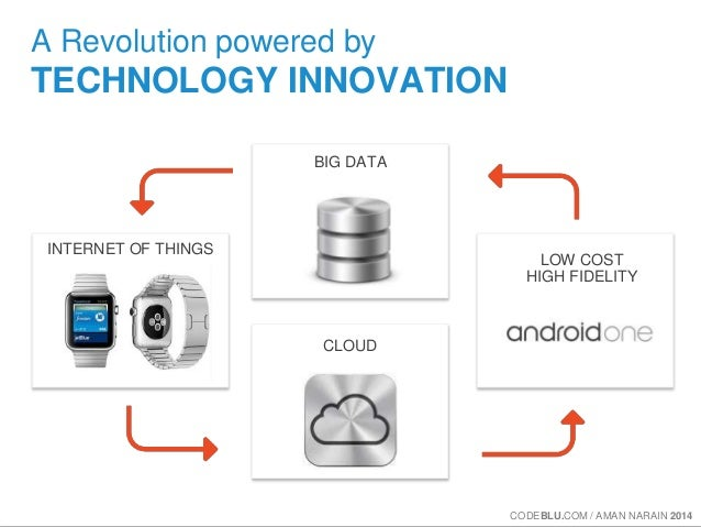 A Revolution powered by  TECHNOLOGY INNOVATION  BIG DATA  CLOUD  LOW COST  HIGH FIDELITY  INTERNET OF THINGS  CODEBLU.COM ...