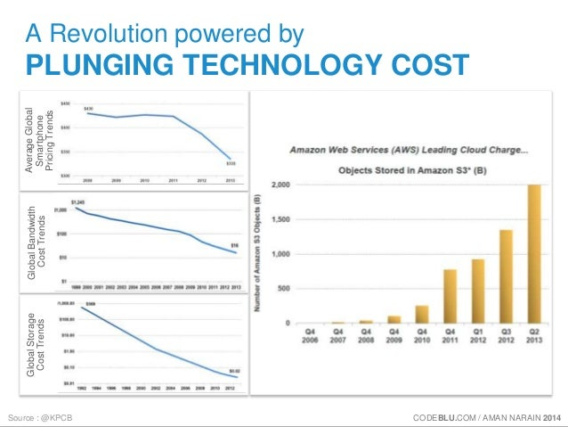 A Revolution powered by  PLUNGING TECHNOLOGY COST  Average Global  Smartphone  Pricing Trends  Global Bandwidth  Cost Tren...