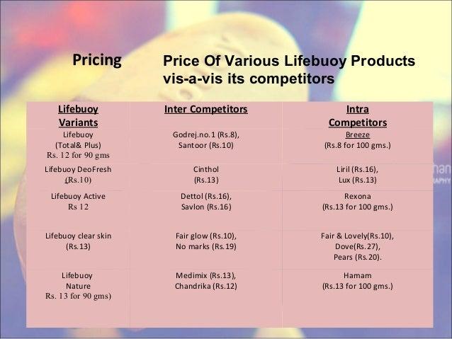 promotion mix of lifebuoy Unilever marketing mix  promotion strategy  the market share value of lifebuoy shampoo is low and relative market growth rate of lifebuoy shampoo is high,.