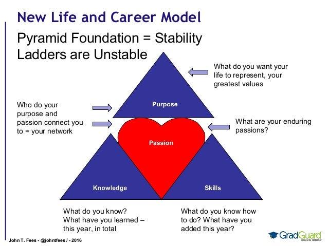 Life, careers and entrepreneurship by John Fees Slide 3