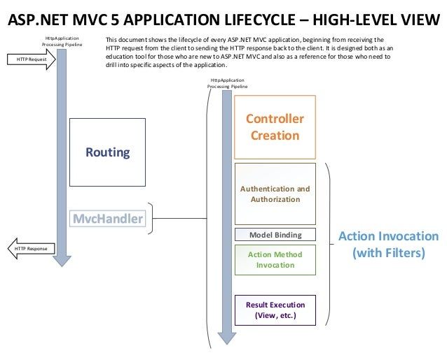 Lifecycle Of An Aspnet Mvc Application on Authentication And Authorization