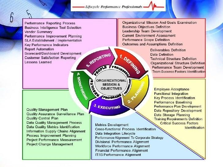 Business Management Framework, Performance Management Framework Slide 3