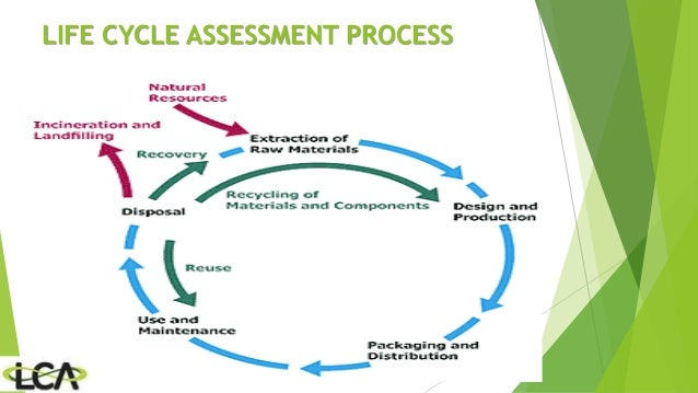 life cycle assessment of reusable and This study uses life-cycle assessment (lca) methodology to quantify life-cycle energy use, greenhouse gas emissions, solid waste generation and water use for.