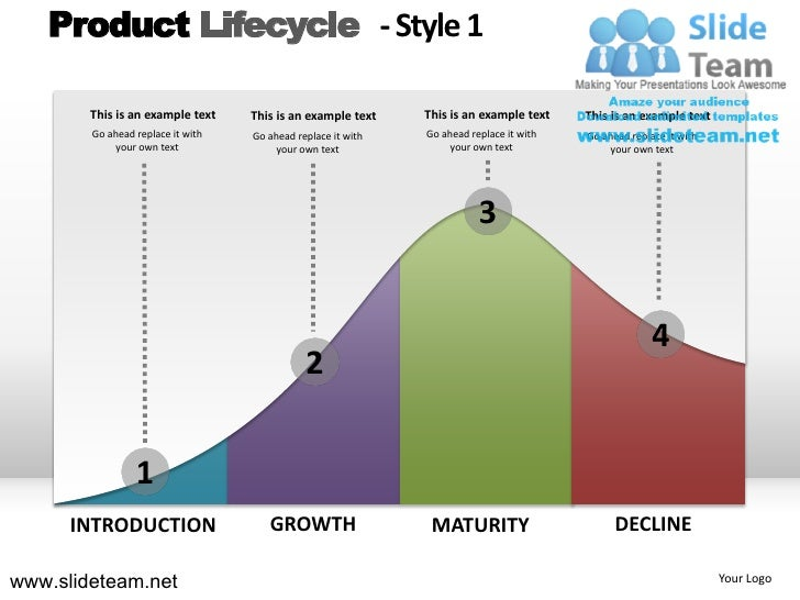 Lifecycle Of A Product Lifecycle Design 1 Powerpoint