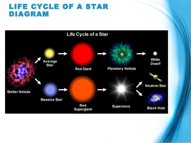 The Life Cycle Of A Star Powerpoint