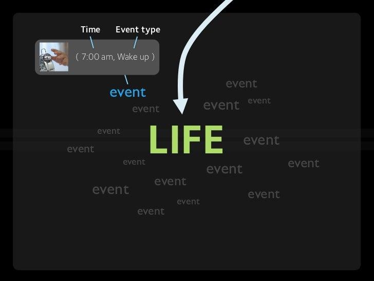 LifeFlow: Understanding Millions of Event Sequences in a Million Pixels Slide 3