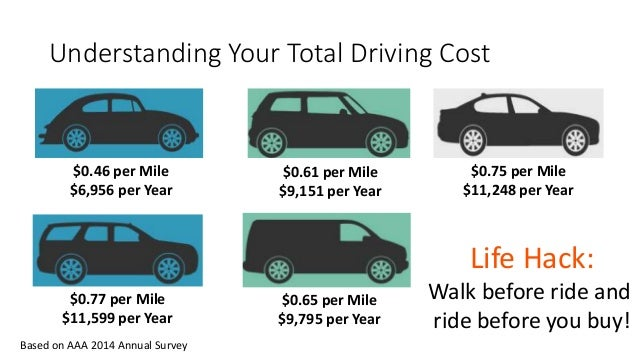 Aaa Cost Per Mile >> Life Hack - Buying a Used Car
