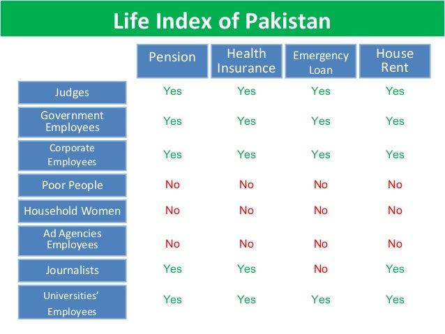Life Index of Pakistan House Rent Judges Emergency Loan Health Insurance Pension Yes Yes Yes Yes Government Employees Corp...