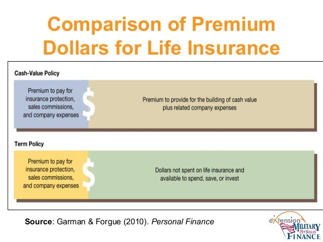 Low Cost Life Insurance: Which Life Insurance Can You ...