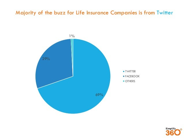 Top Insurance Hashtags