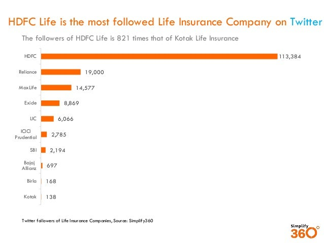 Hdfc Life Tops The List Of Most Social Life Insurance Brands