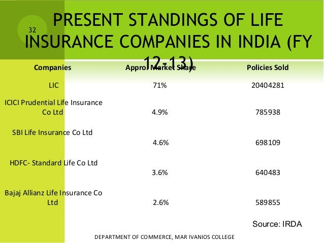 Life Insurance A Case Study
