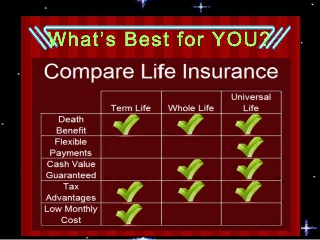 Life Insurance: Term Life & Permanent Insurance