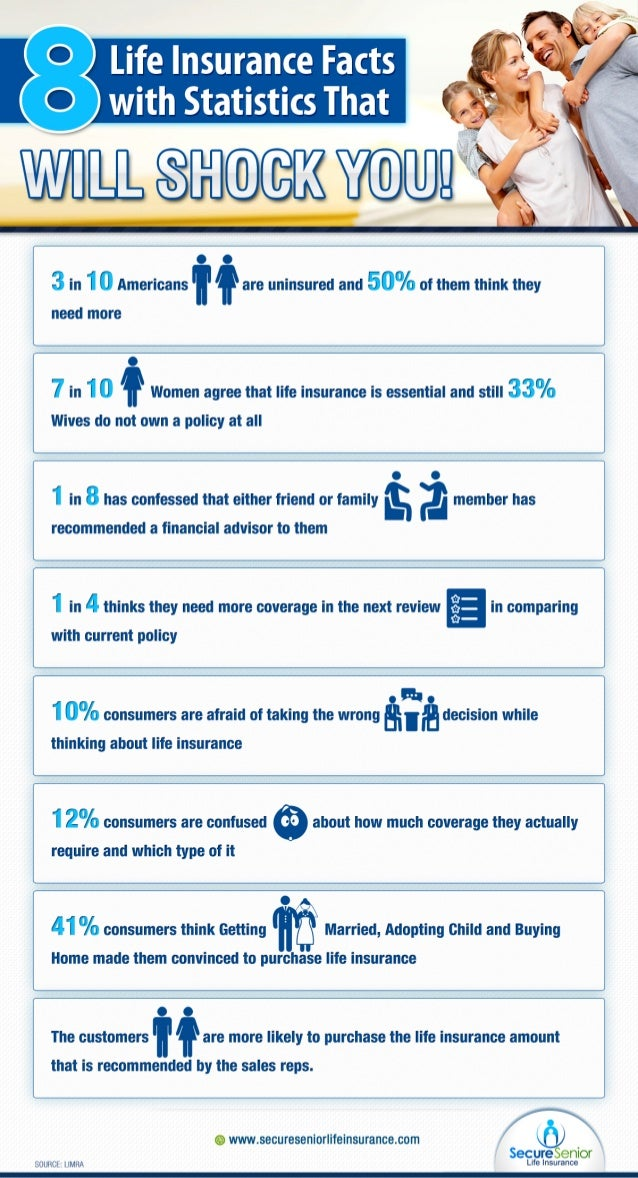 Online Quotes For Car Insurance >> Life Insurance Infographics - Most Shocking Facts and ...