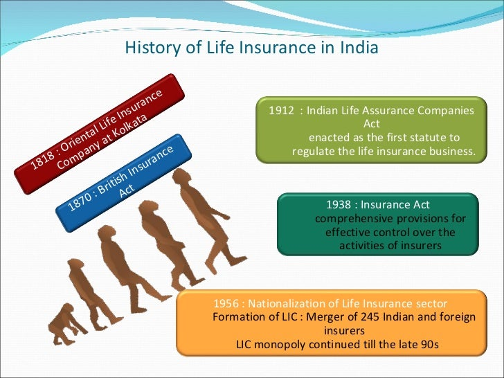 life insurance sector in india The indian life insurance market has grown almost four times in the last ten years  in terms of premium collected from usd 115 billion in fy 2003 to usd 599.