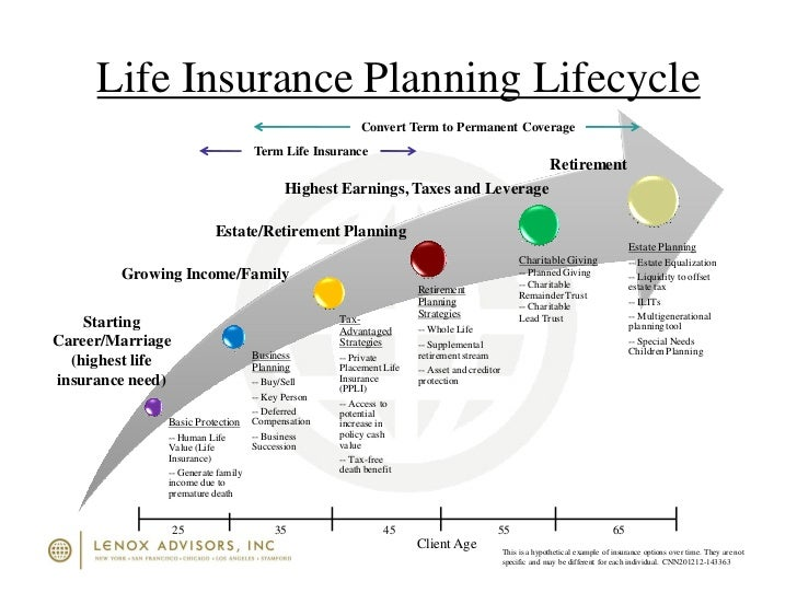 Term Life Insurance Best >> Life Insurance Planning Lifecycle Timeline