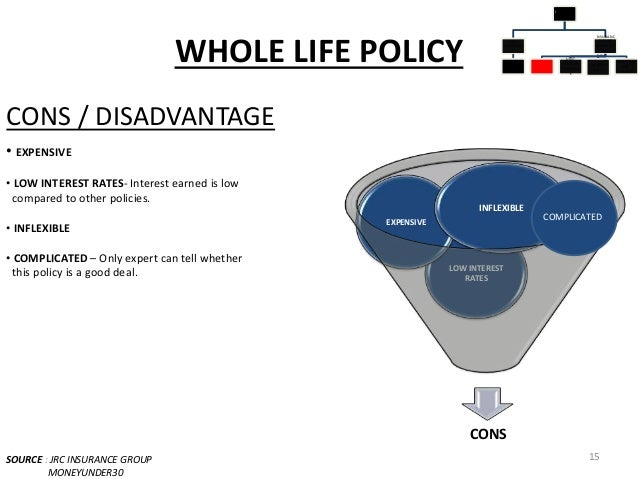 TYPES OF LIFE INSURANCE POLICIES IN INDIA