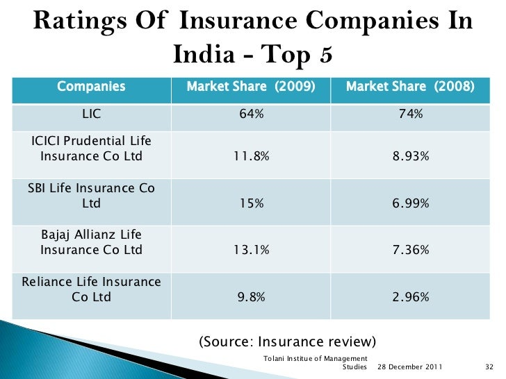 Top Insurance Companies In India By Market Share